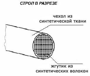 Круглопрядный строп в разрезе